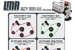 Fox Body Belt Routing & Serpentine Belt Length Guide